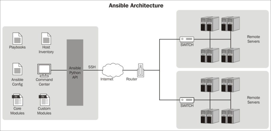 Ansible Overview  Cloudata
